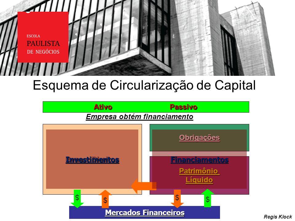 Esquema de Circularização de Capital