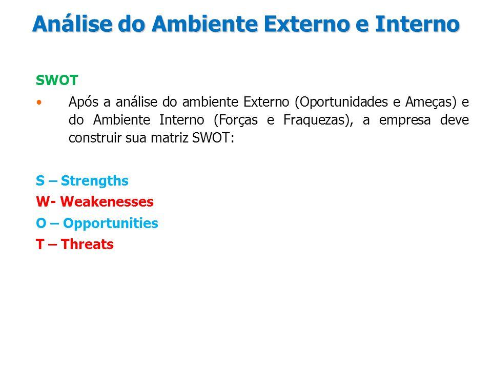 Análise do Ambiente Externo e Interno