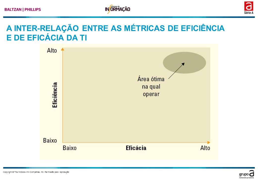 A INTER-RELAÇÃO ENTRE AS MÉTRICAS DE EFICIÊNCIA E DE EFICÁCIA DA TI
