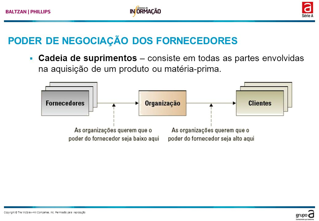 PODER DE NEGOCIAÇÃO DOS FORNECEDORES