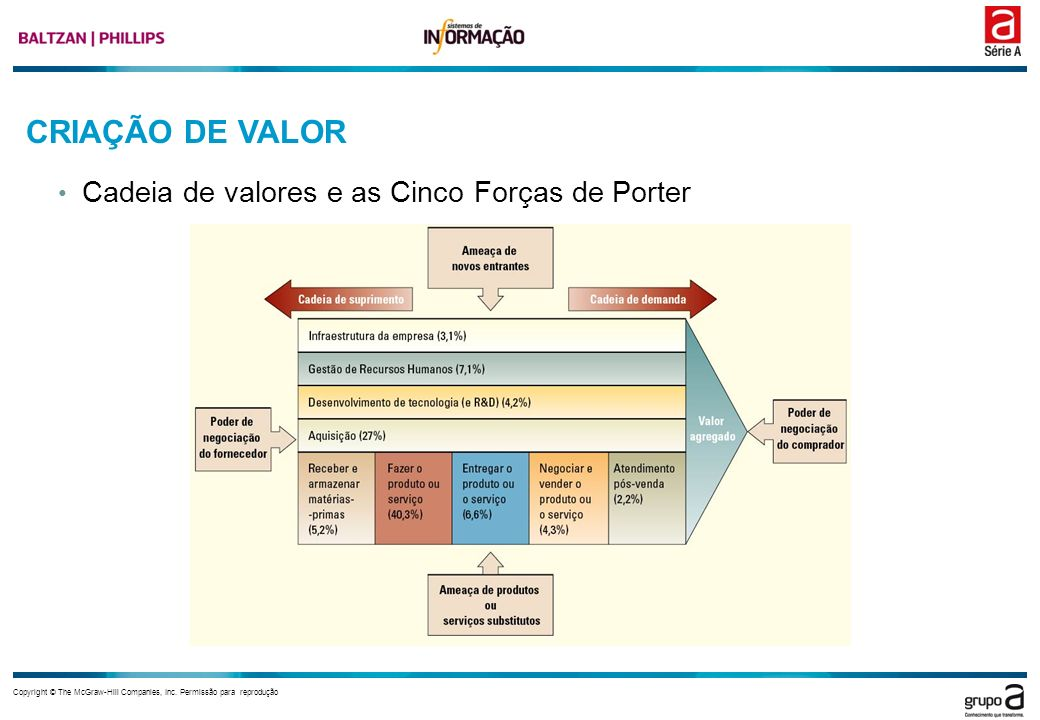 CRIAÇÃO DE VALOR Cadeia de valores e as Cinco Forças de Porter