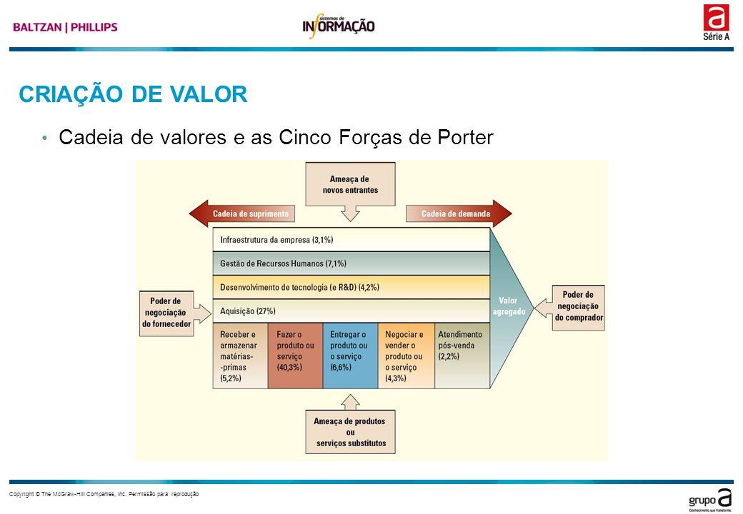 CRIAÇÃO DE VALOR Cadeia de valores e as Cinco Forças de Porter