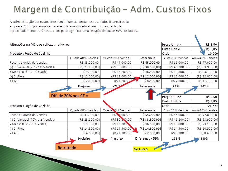 Margem de Contribuição – Adm. Custos Fixos