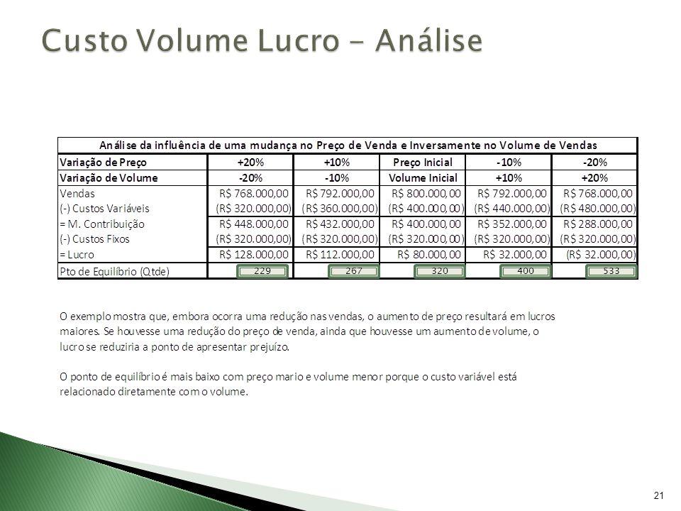 Custo Volume Lucro - Análise