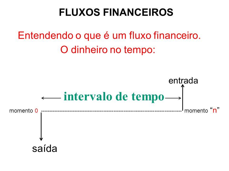 entrada intervalo de tempo FLUXOS FINANCEIROS