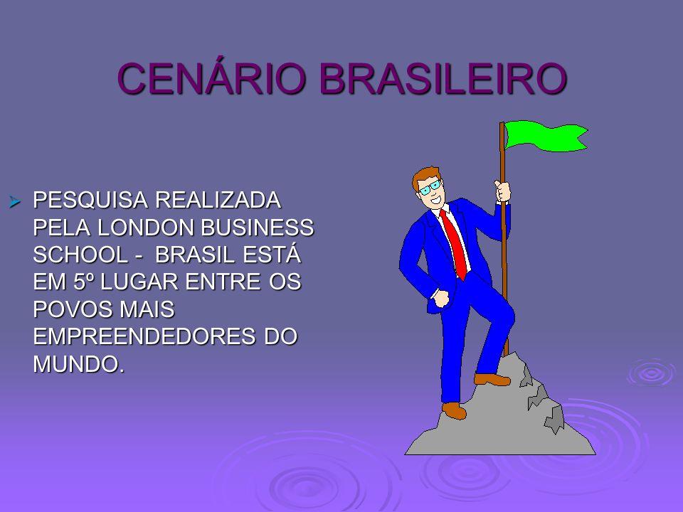 CENÁRIO BRASILEIRO PESQUISA REALIZADA PELA LONDON BUSINESS SCHOOL - BRASIL ESTÁ EM 5º LUGAR ENTRE OS POVOS MAIS EMPREENDEDORES DO MUNDO.
