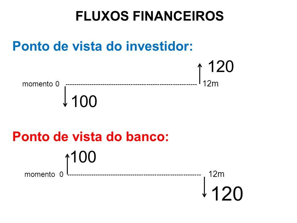 120 100 FLUXOS FINANCEIROS Ponto de vista do investidor: