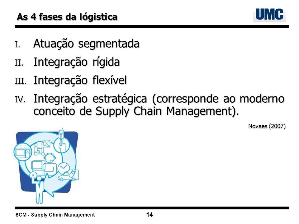 Atuação segmentada Integração rígida Integração flexível