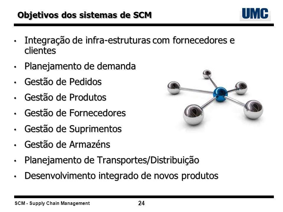 Integração de infra-estruturas com fornecedores e clientes