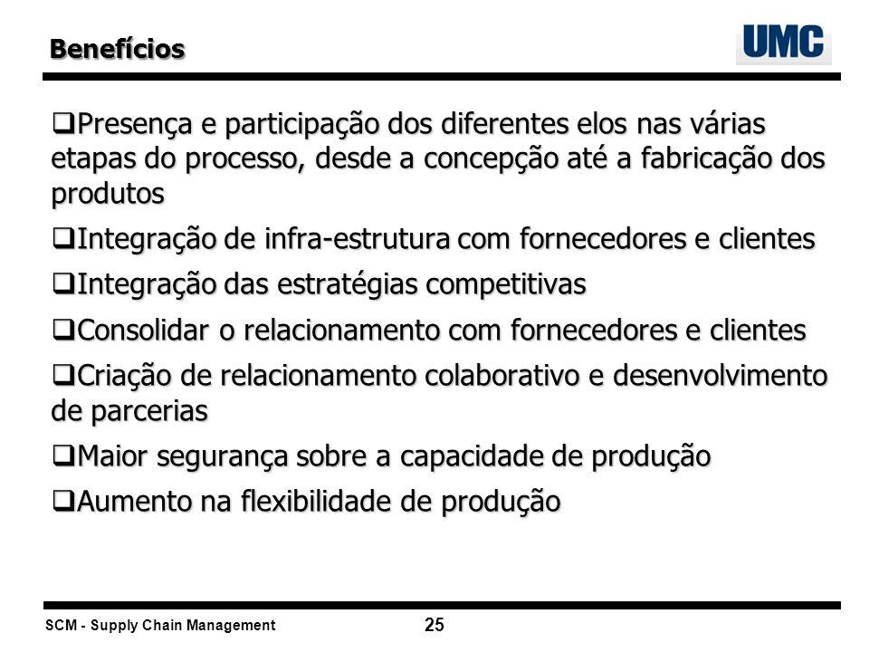Integração de infra-estrutura com fornecedores e clientes
