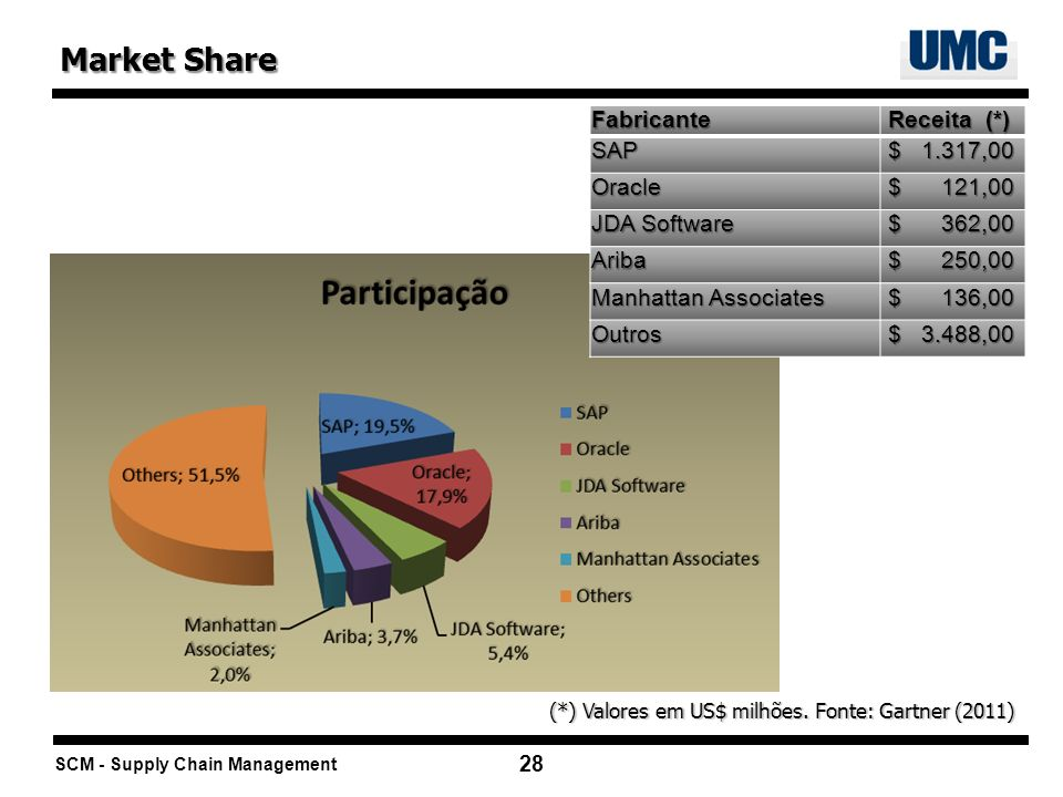 Market Share Fabricante Receita (*) SAP $ 1.317,00 Oracle $ 121,00