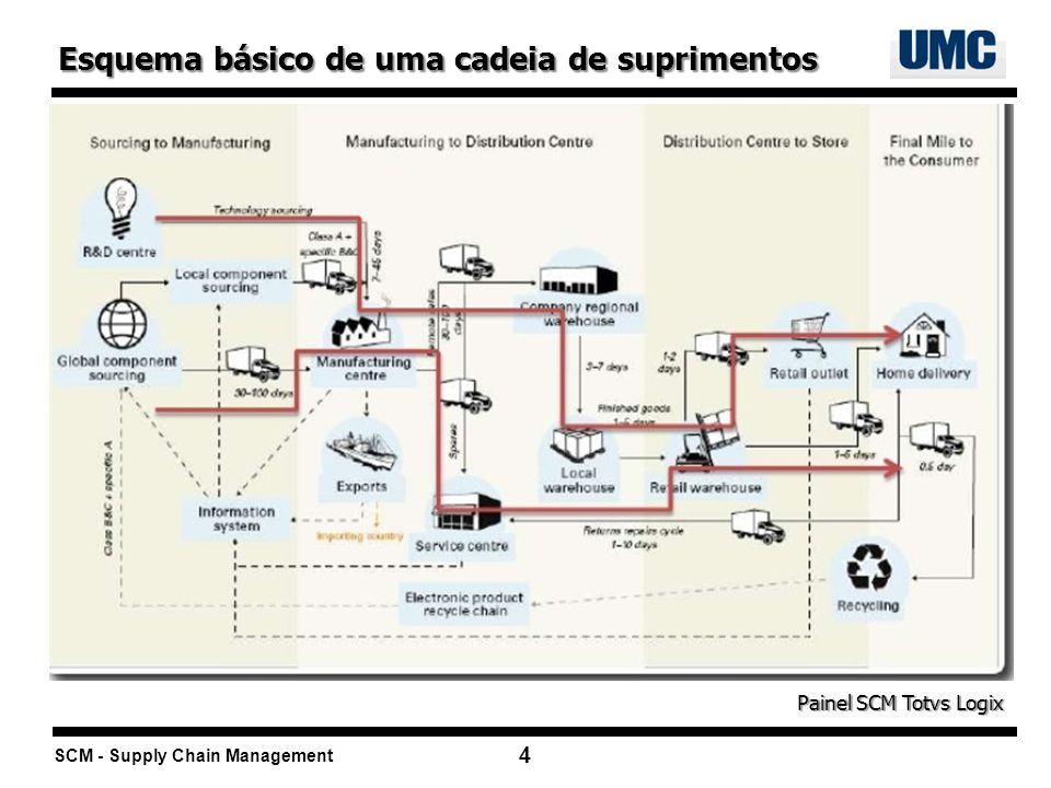 Esquema básico de uma cadeia de suprimentos