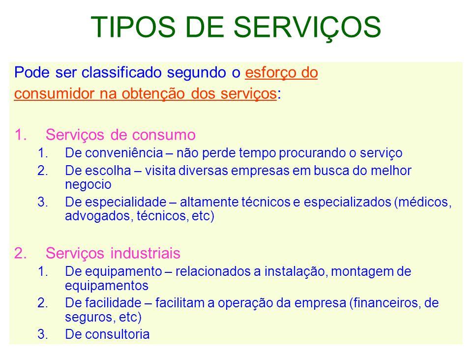 TIPOS DE SERVIÇOS Pode ser classificado segundo o esforço do