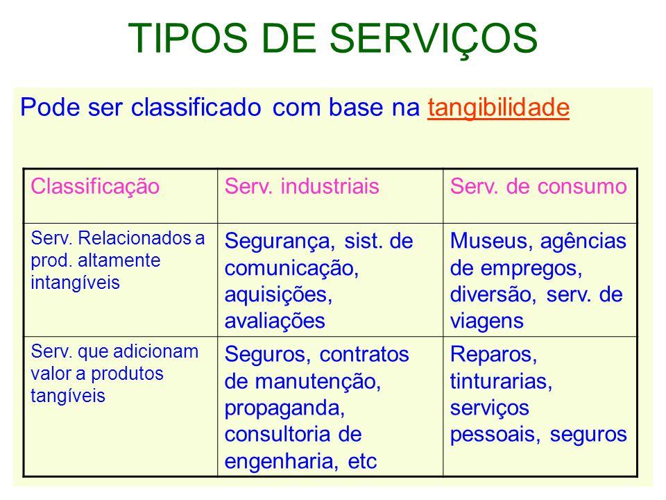 TIPOS DE SERVIÇOS Pode ser classificado com base na tangibilidade
