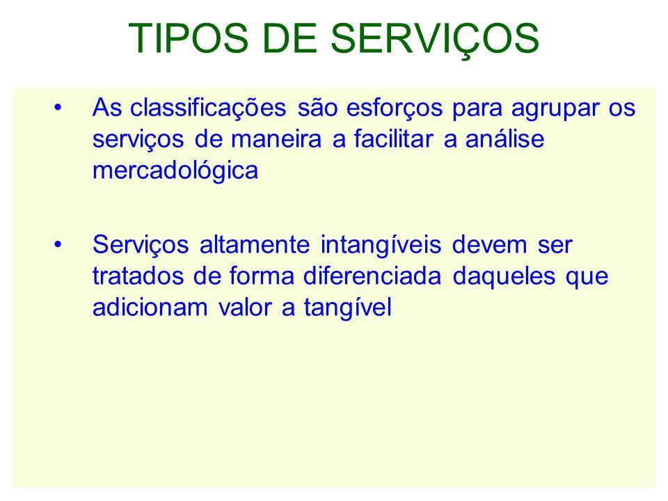 TIPOS DE SERVIÇOS As classificações são esforços para agrupar os serviços de maneira a facilitar a análise mercadológica.