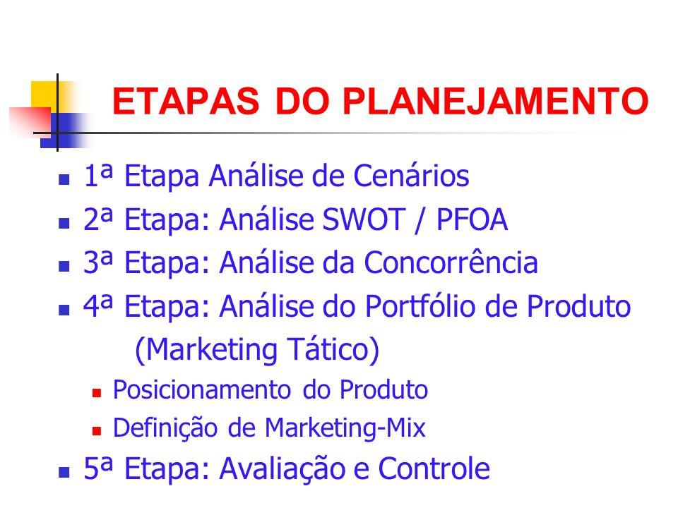 ETAPAS DO PLANEJAMENTO