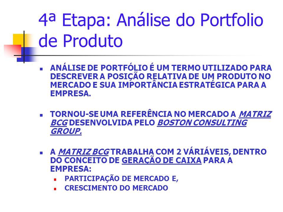 4ª Etapa: Análise do Portfolio de Produto