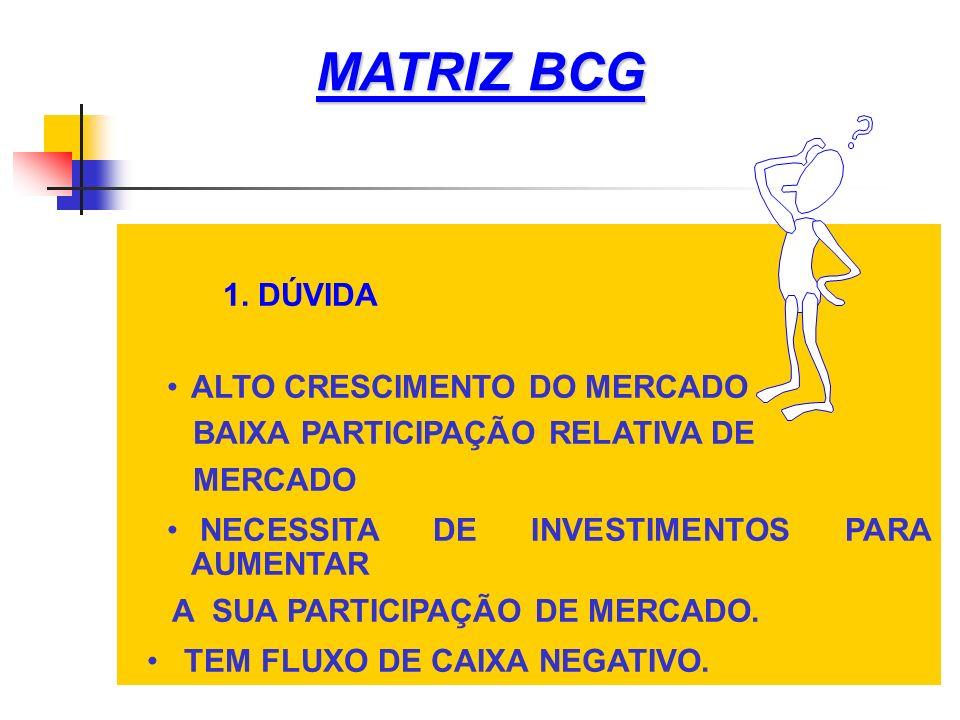 MATRIZ BCG 1. DÚVIDA ALTO CRESCIMENTO DO MERCADO