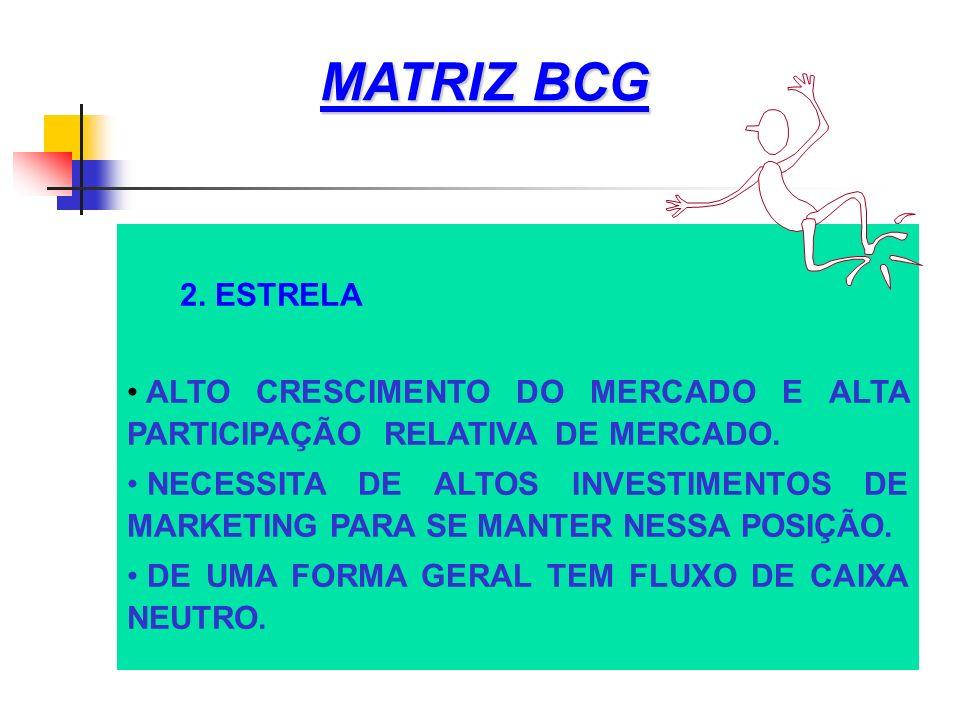 MATRIZ BCG 2. ESTRELA. ALTO CRESCIMENTO DO MERCADO E ALTA PARTICIPAÇÃO RELATIVA DE MERCADO.