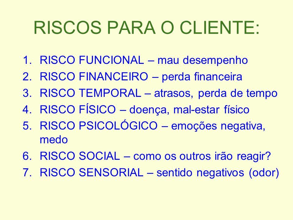 RISCOS PARA O CLIENTE: RISCO FUNCIONAL – mau desempenho
