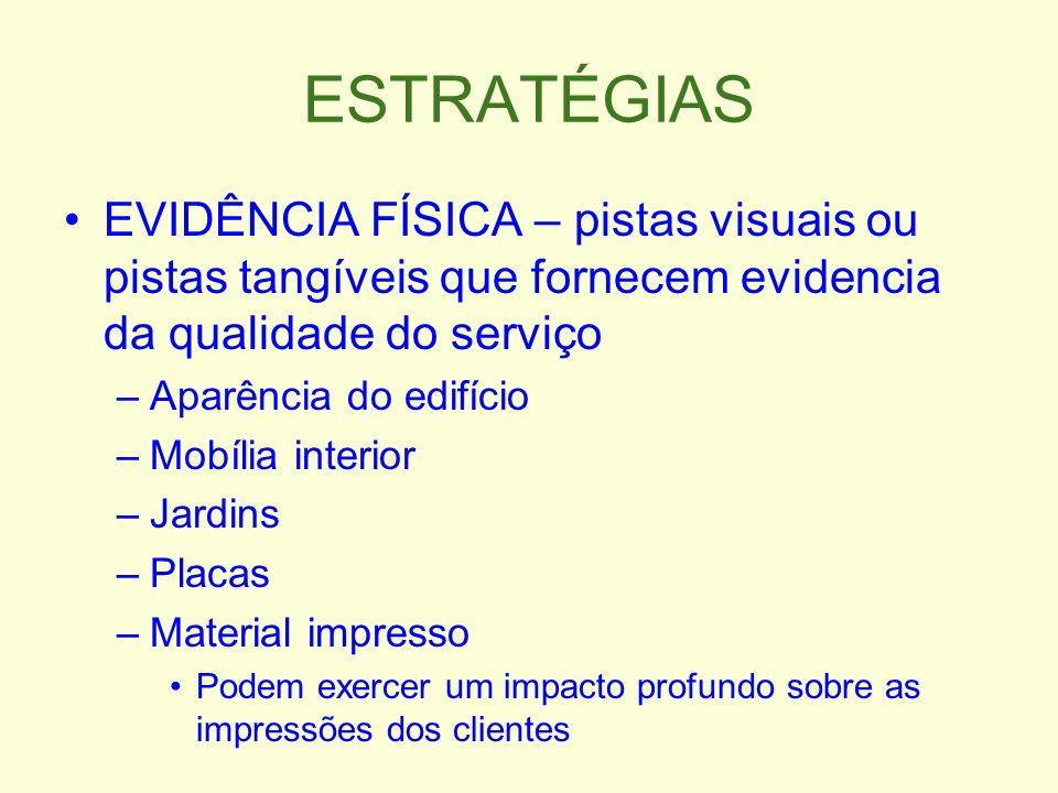 ESTRATÉGIAS EVIDÊNCIA FÍSICA – pistas visuais ou pistas tangíveis que fornecem evidencia da qualidade do serviço.