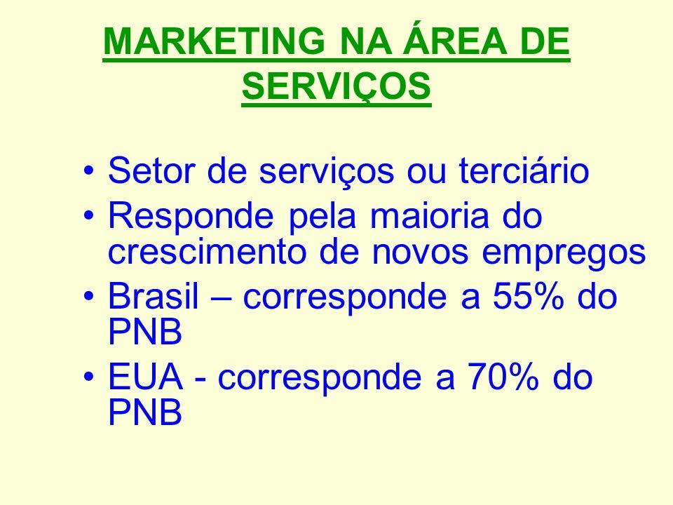 MARKETING NA ÁREA DE SERVIÇOS