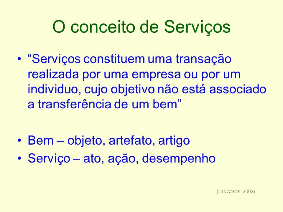O conceito de Serviços