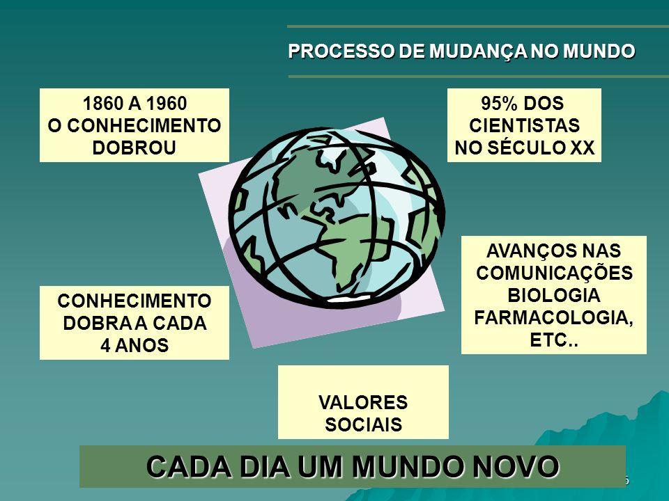 CADA DIA UM MUNDO NOVO PROCESSO DE MUDANÇA NO MUNDO 1860 A 1960