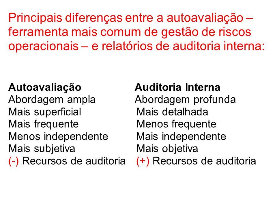 Autoavaliação Auditoria Interna Abordagem ampla Abordagem profunda