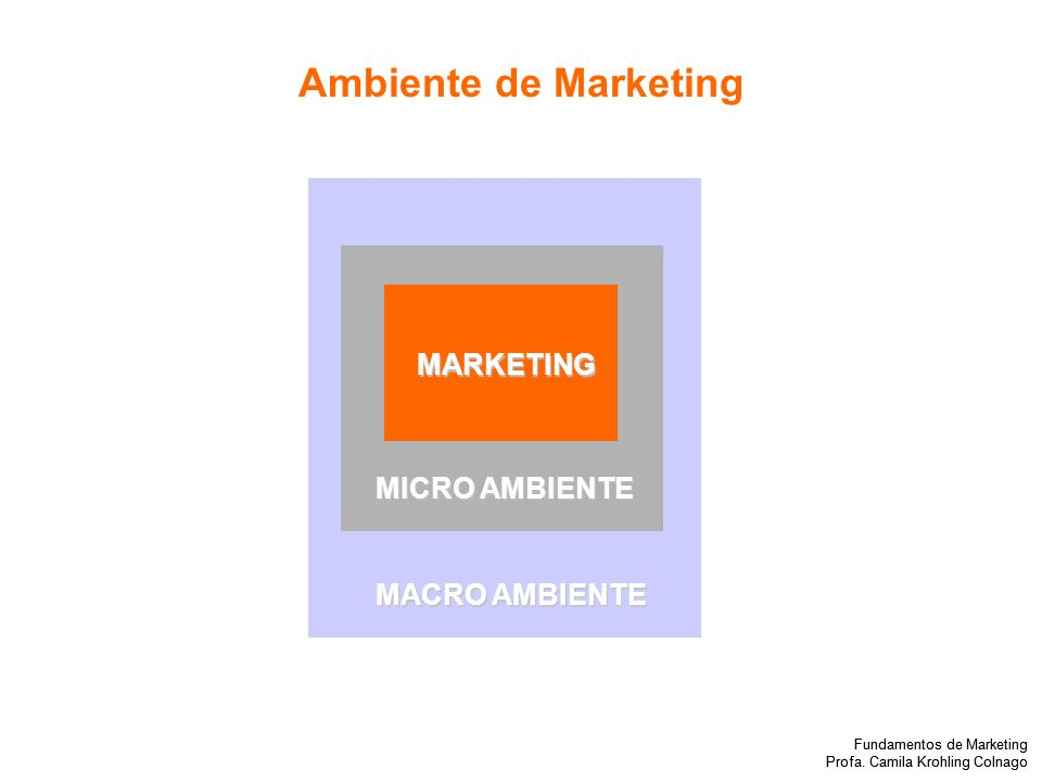 Ambiente de Marketing MARKETING MICRO AMBIENTE MACRO AMBIENTE