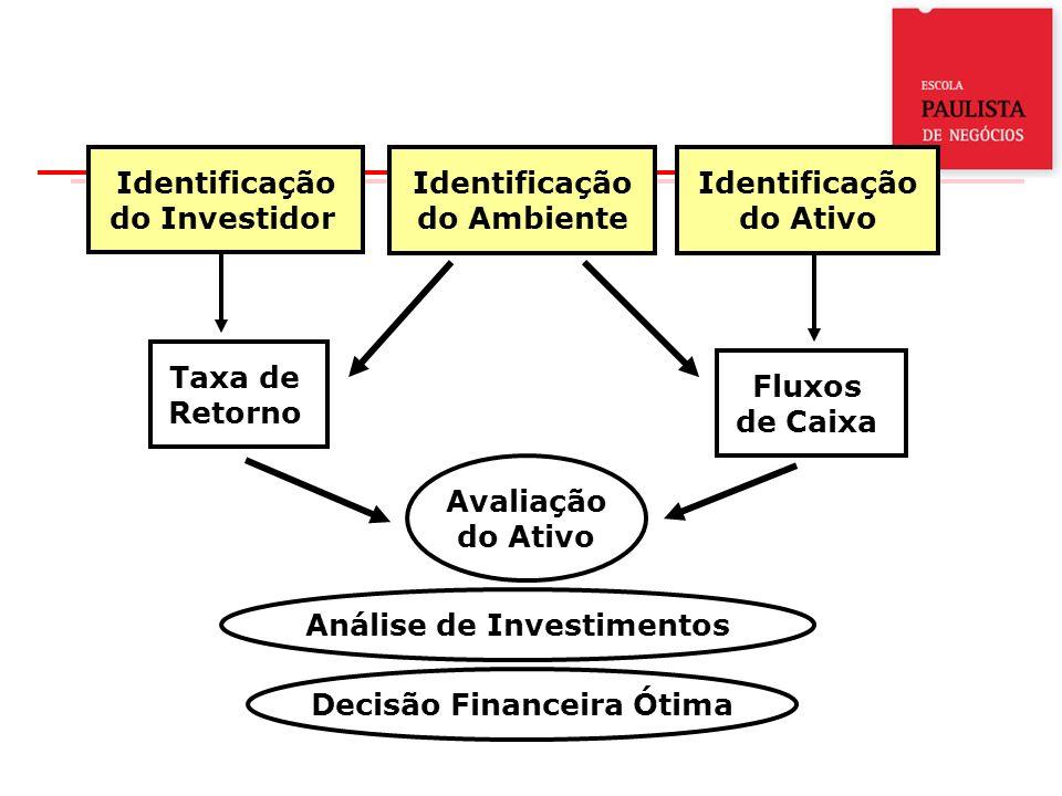 Análise de Investimentos Decisão Financeira Ótima