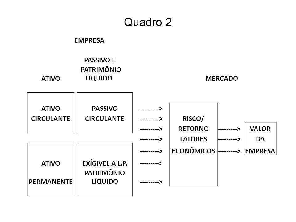 Quadro 2 EMPRESA PASSIVO E ATIVO PATRIMÔNIO LIQUIDO MERCADO PASSIVO