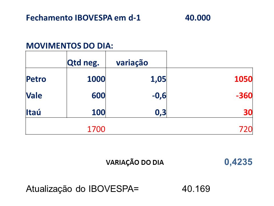 Fechamento IBOVESPA em d-1 40.000 MOVIMENTOS DO DIA: Qtd neg. variação