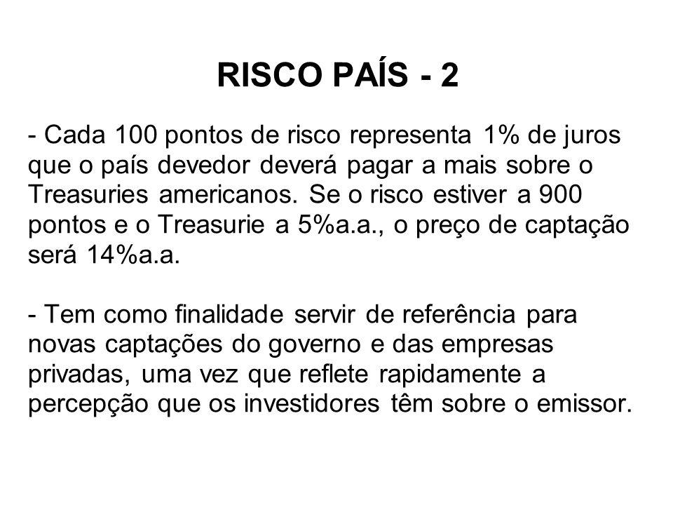 RISCO PAÍS - 2 - Cada 100 pontos de risco representa 1% de juros que o país devedor deverá pagar a mais sobre o Treasuries americanos.