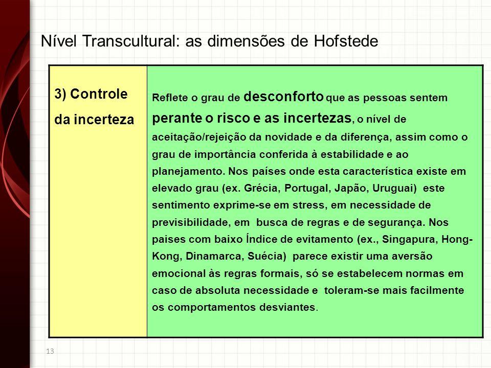 Nível Transcultural: as dimensões de Hofstede