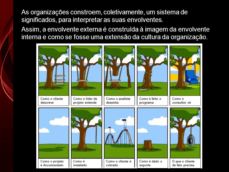 As organizações constroem, coletivamente, um sistema de significados, para interpretar as suas envolventes.