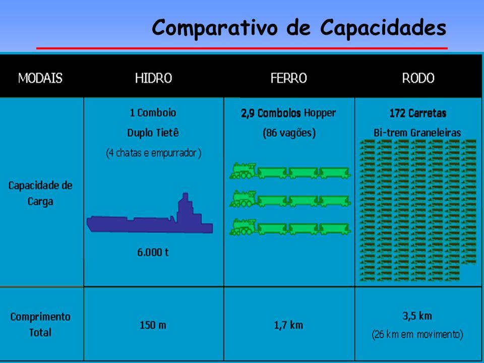 Comparativo de Capacidades