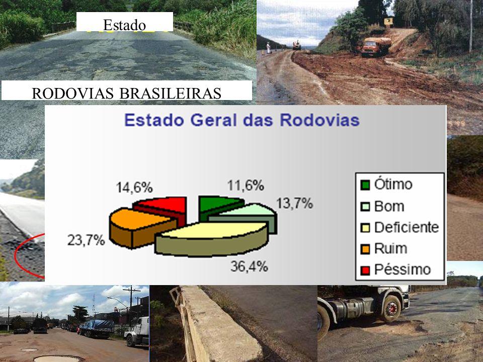 Estado RODOVIAS BRASILEIRAS