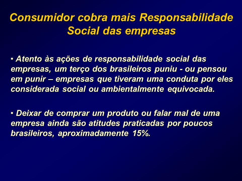 Consumidor cobra mais Responsabilidade Social das empresas
