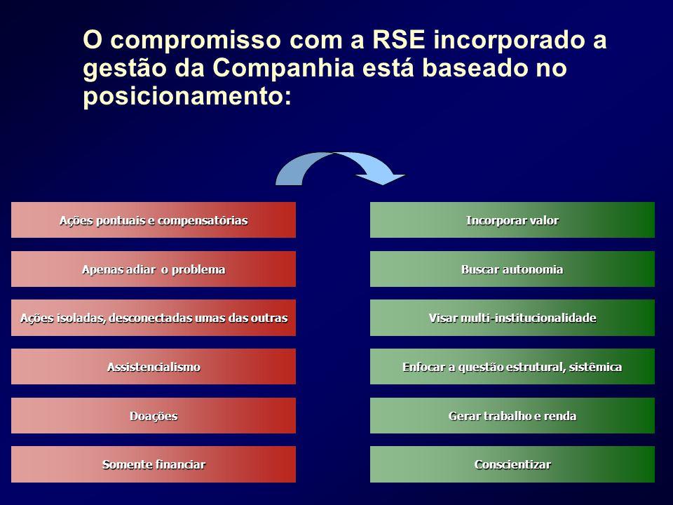 O compromisso com a RSE incorporado a gestão da Companhia está baseado no posicionamento: