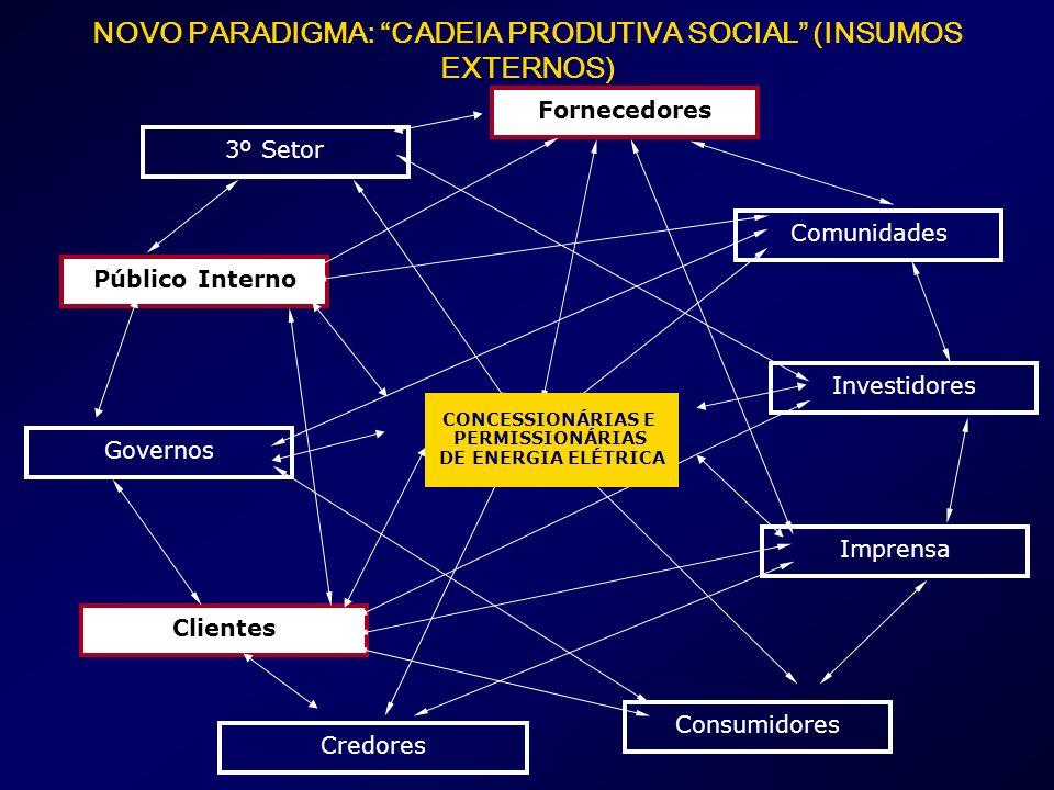 NOVO PARADIGMA: CADEIA PRODUTIVA SOCIAL (INSUMOS EXTERNOS)