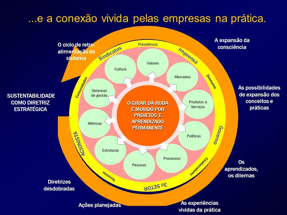 ...e a conexão vivida pelas empresas na prática.