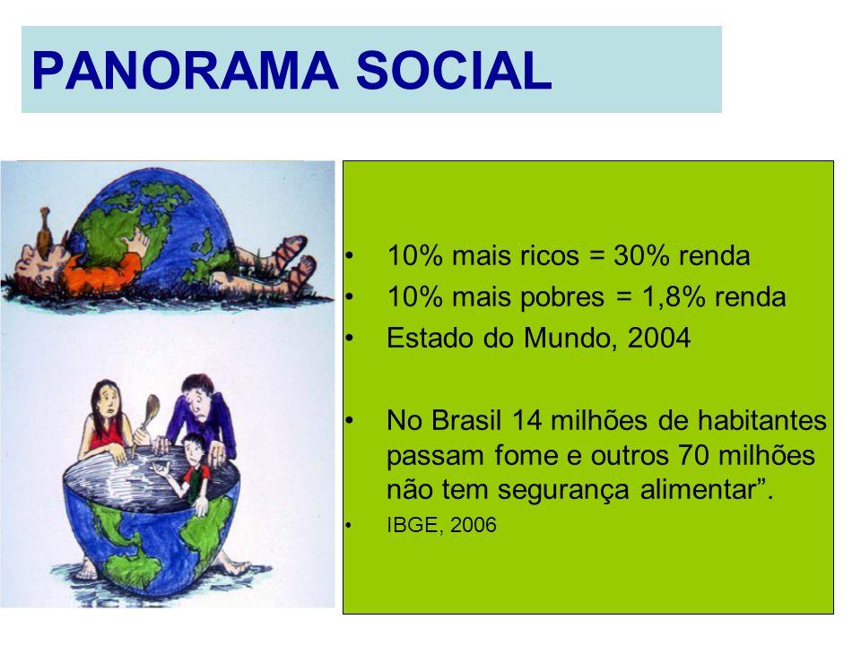 PANORAMA SOCIAL 10% mais ricos = 30% renda