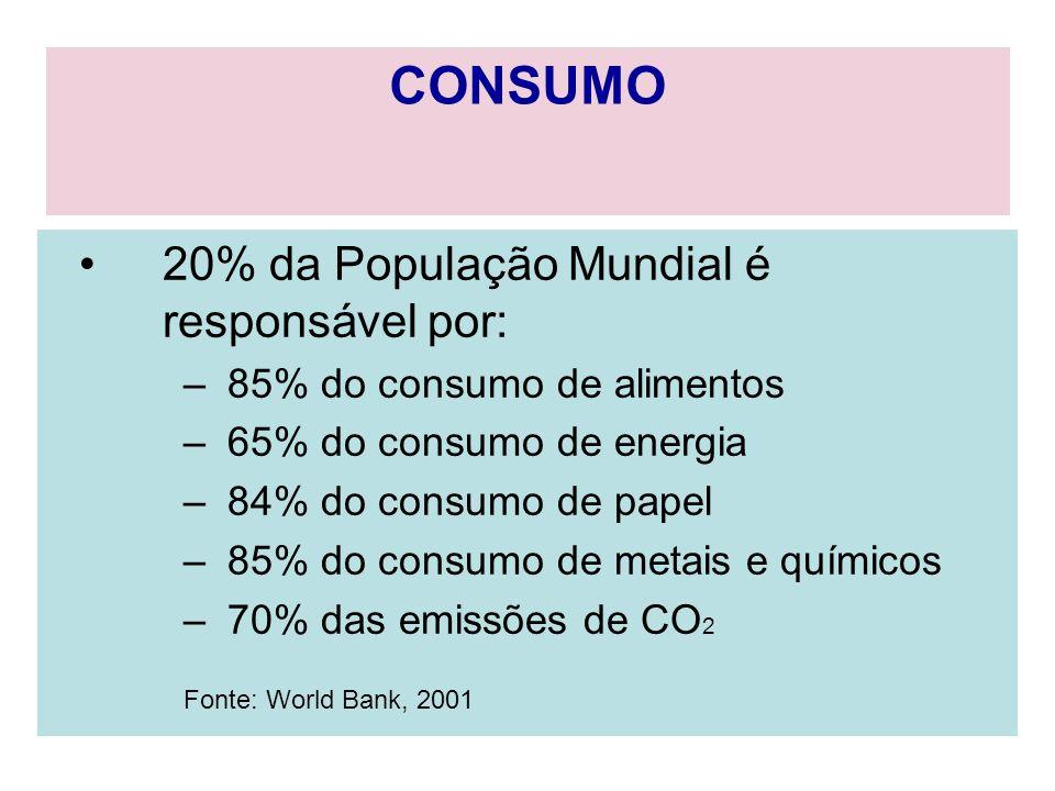 CONSUMO 20% da População Mundial é responsável por:
