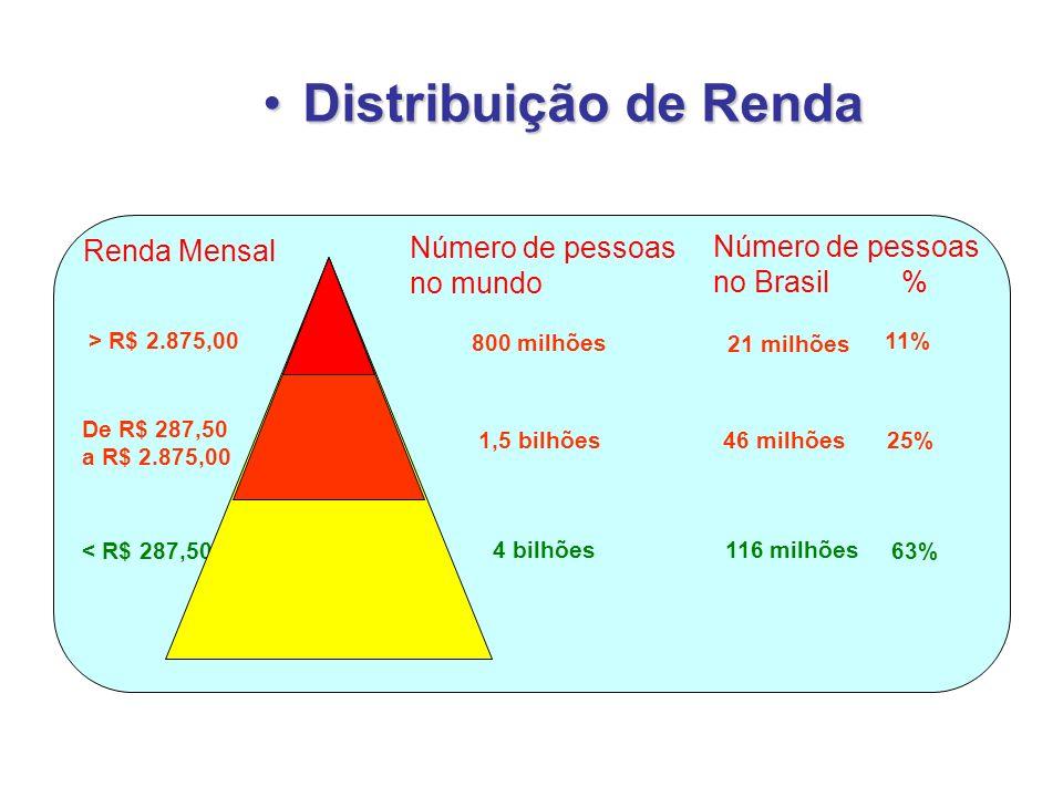 Distribuição de Renda Número de pessoas Renda Mensal no mundo