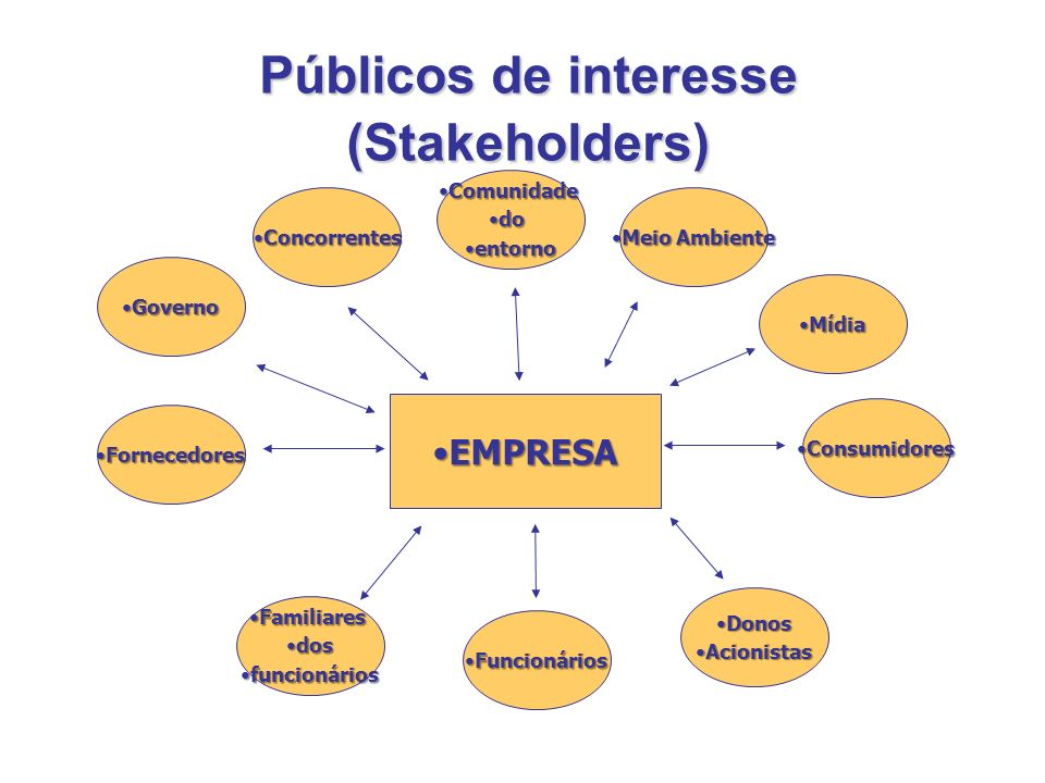 Públicos de interesse (Stakeholders)