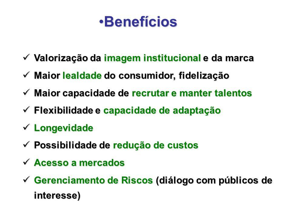 Benefícios Valorização da imagem institucional e da marca