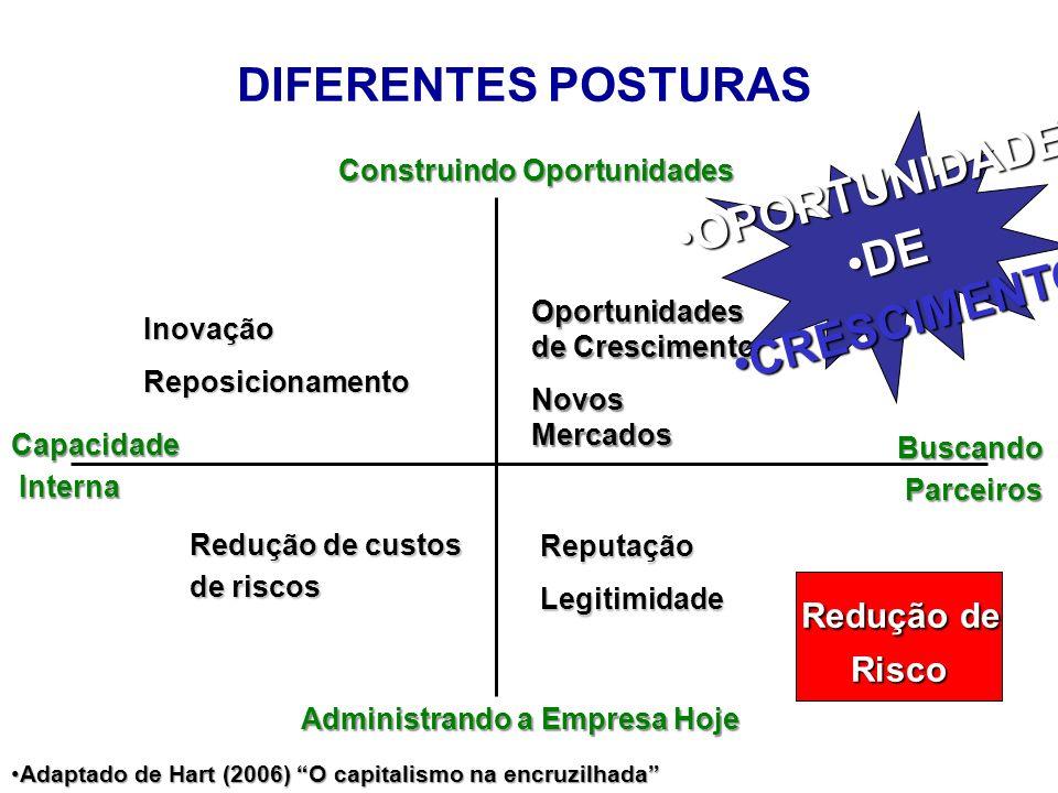 DIFERENTES POSTURAS OPORTUNIDADE DE CRESCIMENTO Redução de