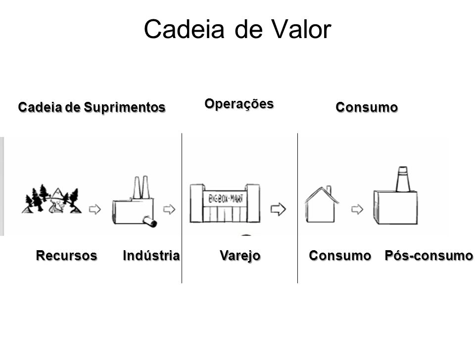Cadeia de Valor Operações Cadeia de Suprimentos Consumo Recursos