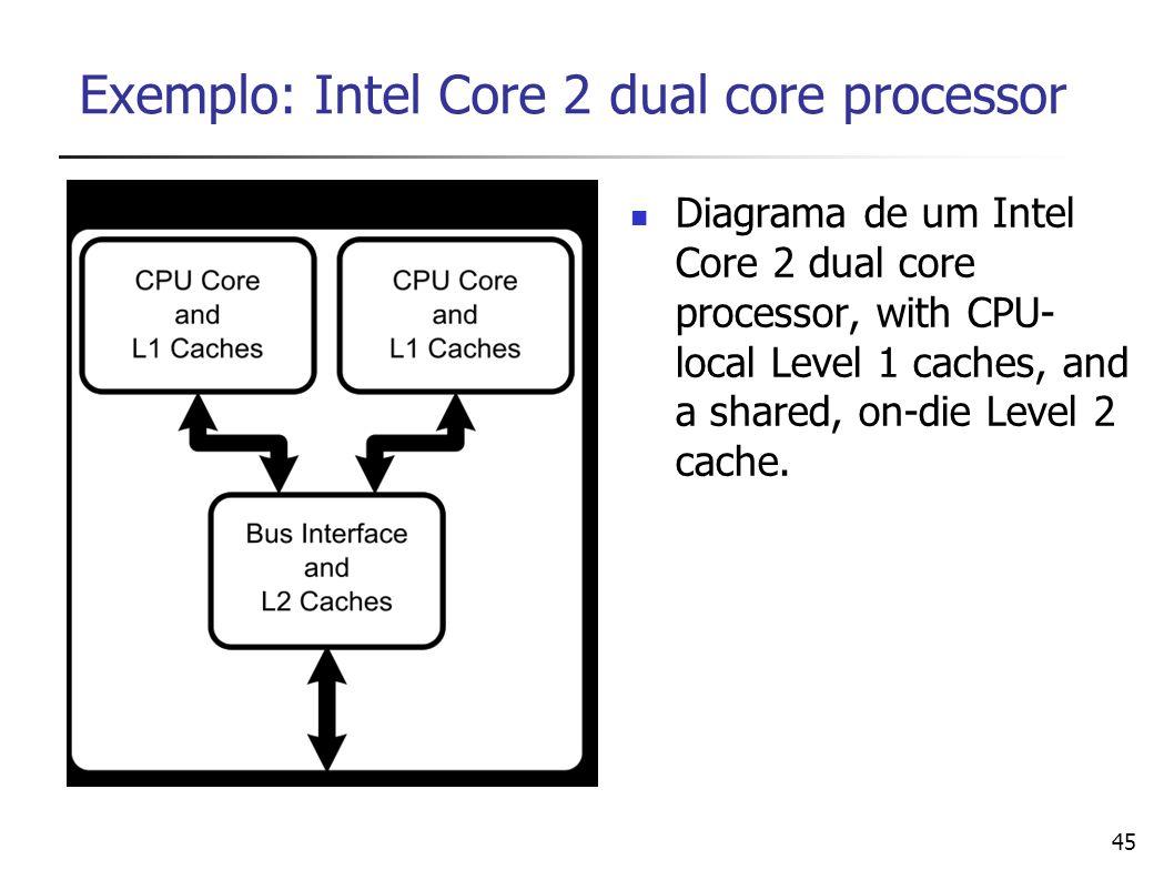 Exemplo: Intel Core 2 dual core processor